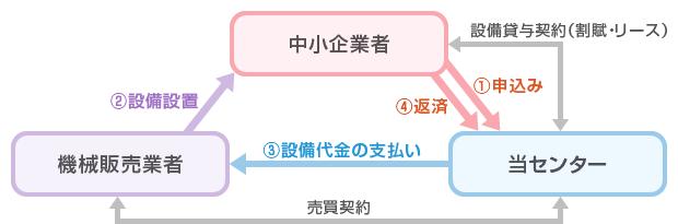 【設備貸与課】設備貸与[制度の概要]