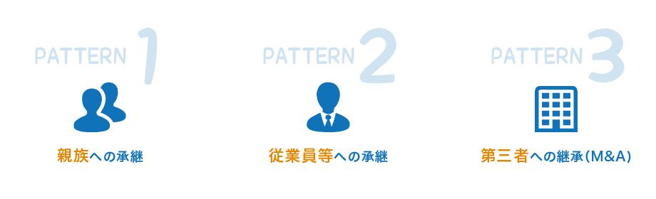 パターン1親族への承継、パターン2従業員等への承継、パターン3第三者への継承(M&A)